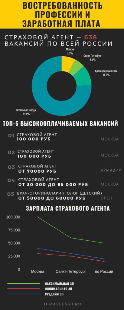 Востребованность профессии СТРАХОВОЙ АГЕНТ
